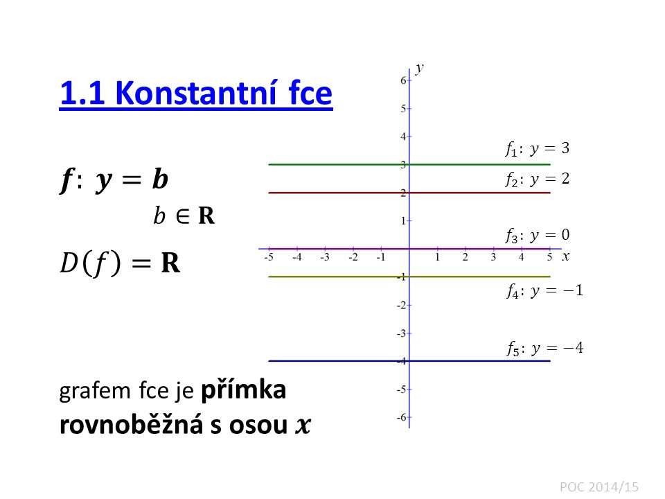 1.1 Konstantní fce 𝒇: 𝒚=𝒃 𝑏∈𝐑 𝐷 𝑓 =𝐑 rovnoběžná s osou 𝒙