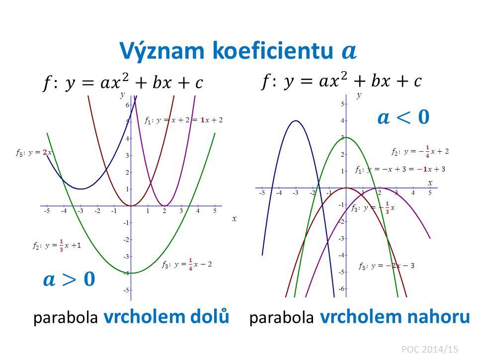 Význam koeficientu 𝒂 𝒂<𝟎 𝒂>𝟎 𝑓: 𝑦=𝑎 𝑥 2 +𝑏𝑥+𝑐 𝑓: 𝑦=𝑎 𝑥 2 +𝑏𝑥+𝑐