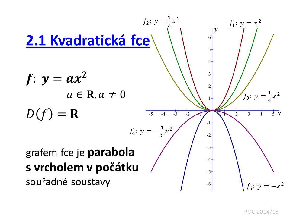 2.1 Kvadratická fce 𝒇: 𝒚=𝒂 𝒙 𝟐 𝑎∈𝐑, 𝑎≠0 𝐷 𝑓 =𝐑 s vrcholem v počátku