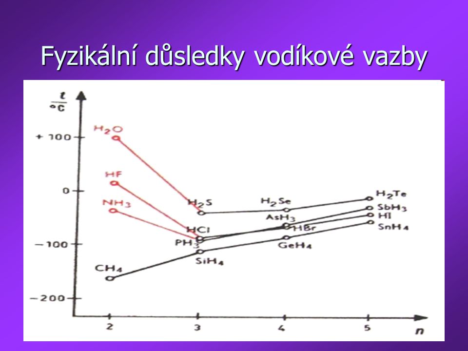Fyzikální důsledky vodíkové vazby