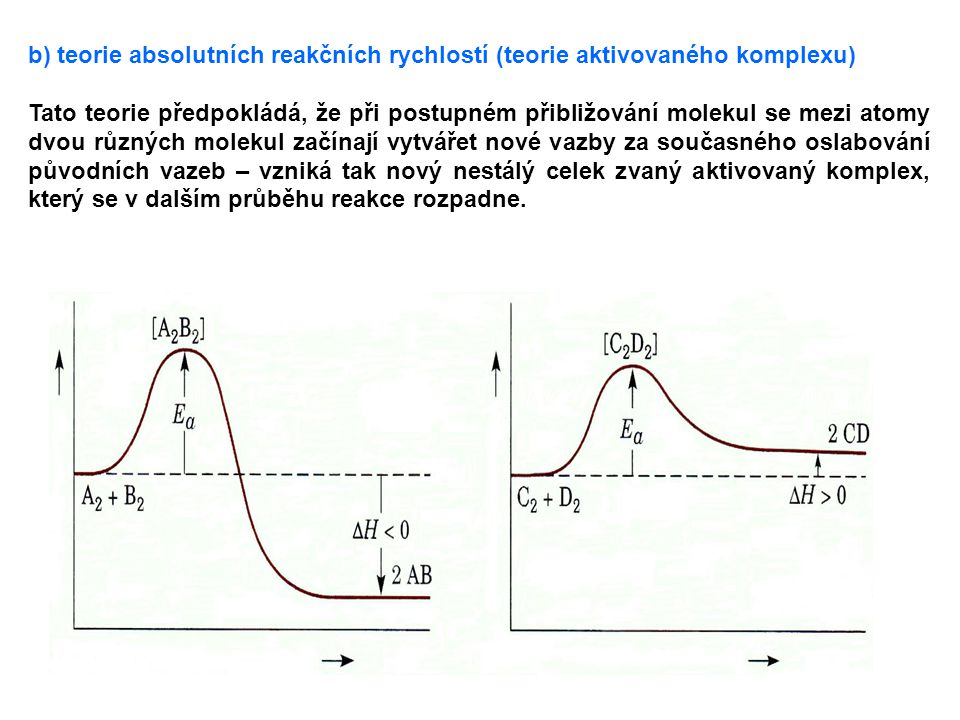 b) teorie absolutních reakčních rychlostí (teorie aktivovaného komplexu)