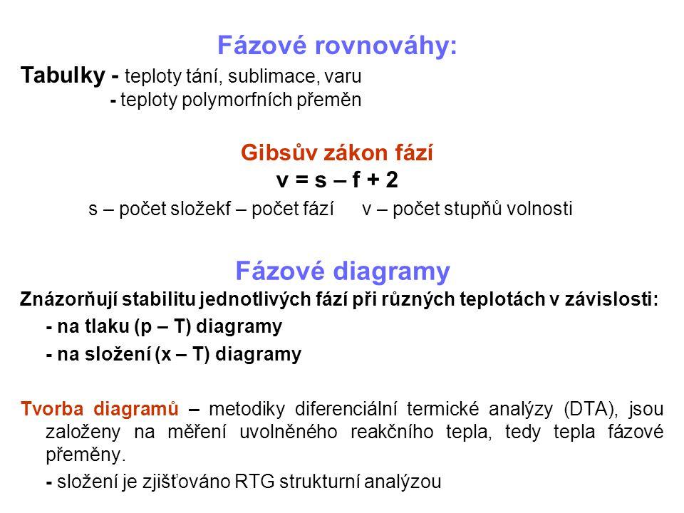 Fázové rovnováhy: Fázové diagramy