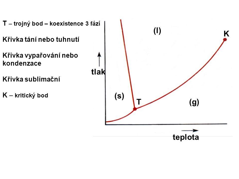 (l) K tlak (s) T (g) teplota T – trojný bod – koexistence 3 fází