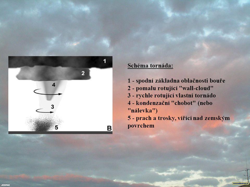 Schéma tornáda: 1 - spodní základna oblačnosti bouře 2 - pomalu rotující wall-cloud 3 - rychle rotující vlastní tornádo 4 - kondenzační chobot (nebo nálevka ) 5 - prach a trosky, vířící nad zemským povrchem