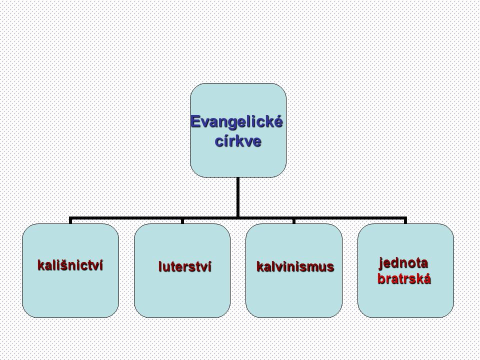 kališnictví jednota bratrská luterství kalvinismus