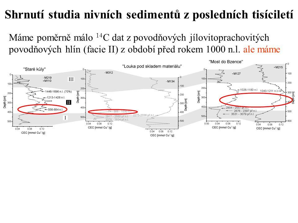 Shrnutí studia nivních sedimentů z posledních tisíciletí