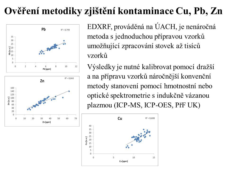 Ověření metodiky zjištění kontaminace Cu, Pb, Zn
