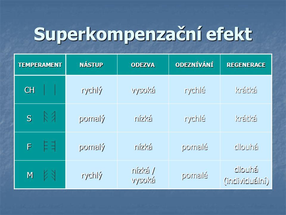 Superkompenzační efekt