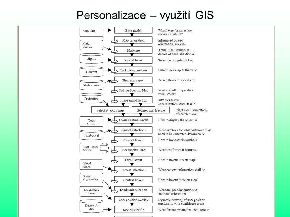 Personalizace – využití GIS
