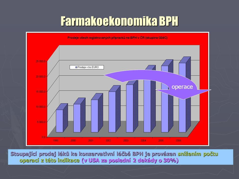 Farmakoekonomika BPH operace