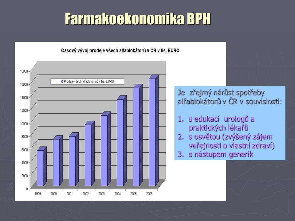 Farmakoekonomika BPH Je zřejmý nárůst spotřeby