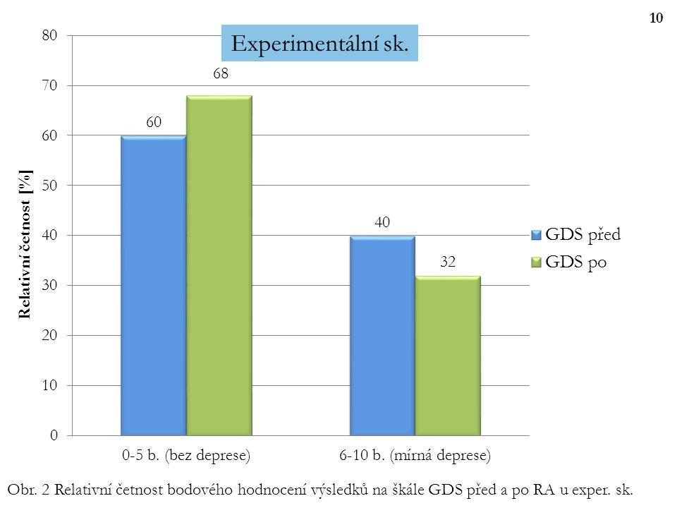 10 Obr. 2 Relativní četnost bodového hodnocení výsledků na škále GDS před a po RA u exper. sk.