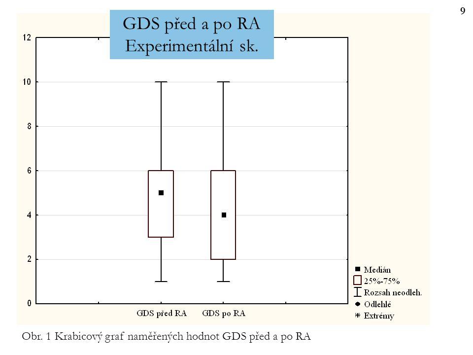 GDS před a po RA Experimentální sk.