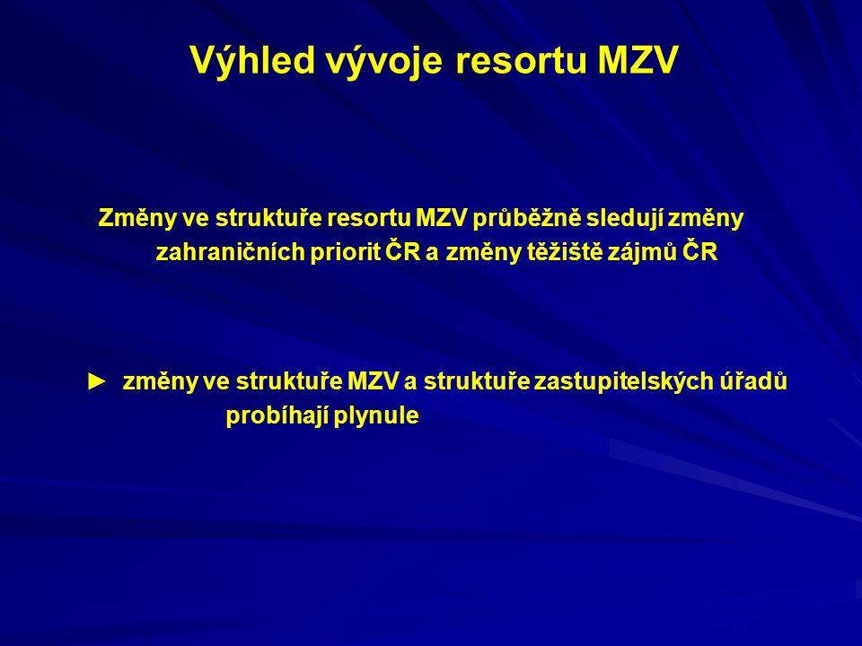 Výhled vývoje resortu MZV