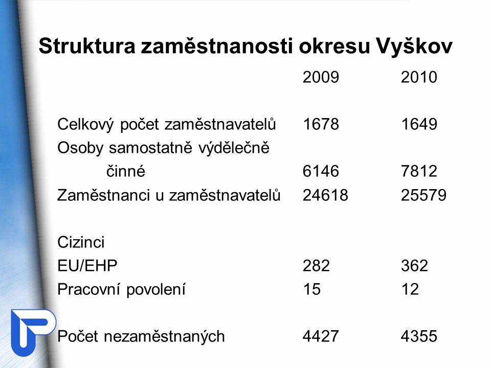 Struktura zaměstnanosti okresu Vyškov