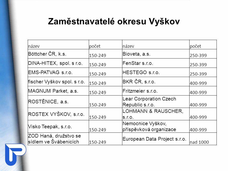Zaměstnavatelé okresu Vyškov