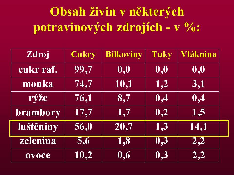 Obsah živin v některých potravinových zdrojích - v %: