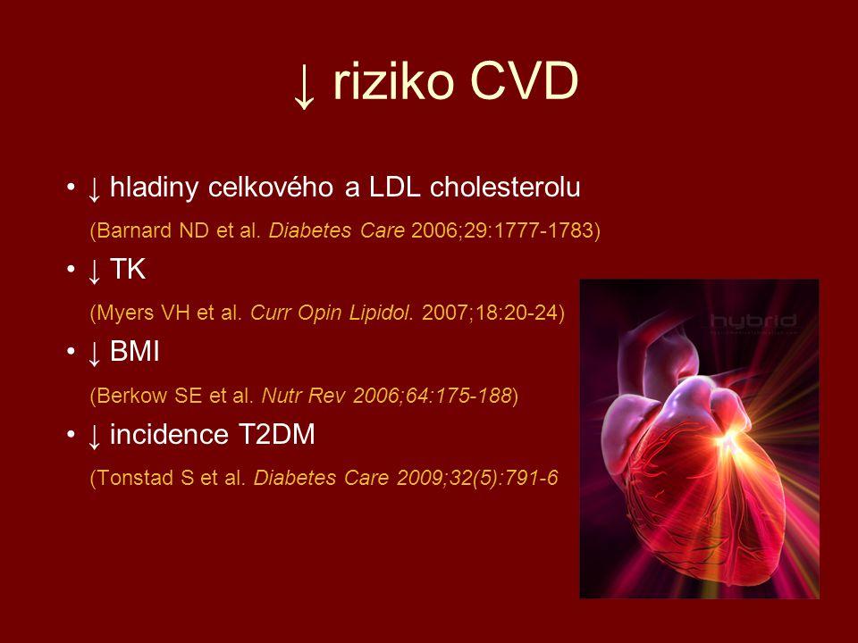 ↓ riziko CVD ↓ hladiny celkového a LDL cholesterolu