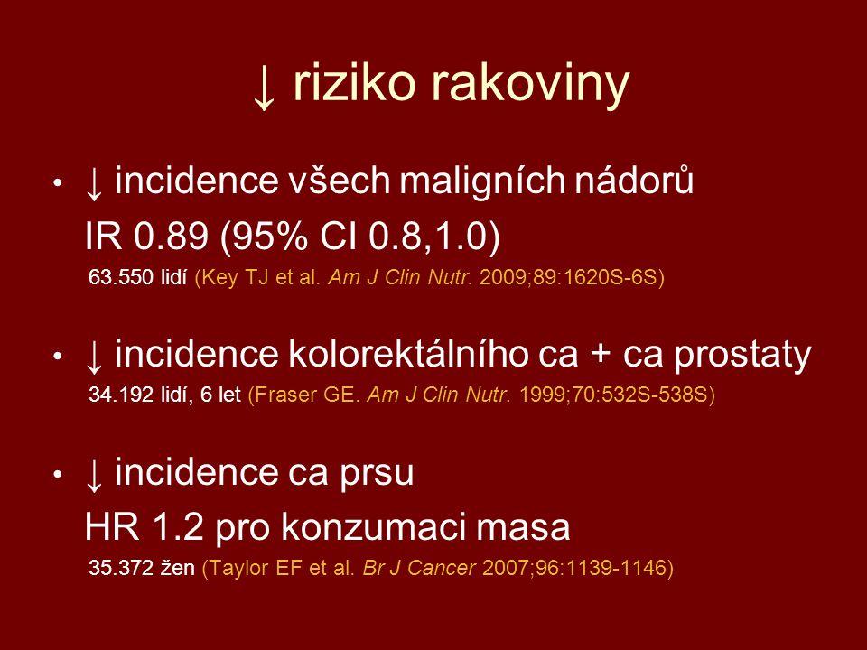 ↓ riziko rakoviny ↓ incidence všech maligních nádorů