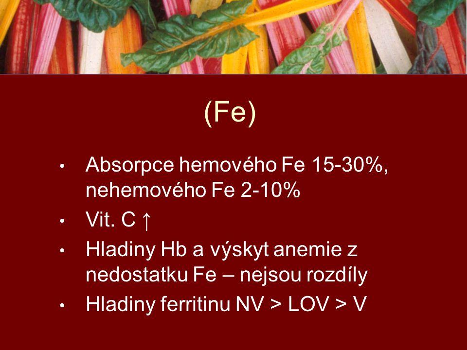 (Fe) Absorpce hemového Fe 15-30%, nehemového Fe 2-10% Vit. C ↑