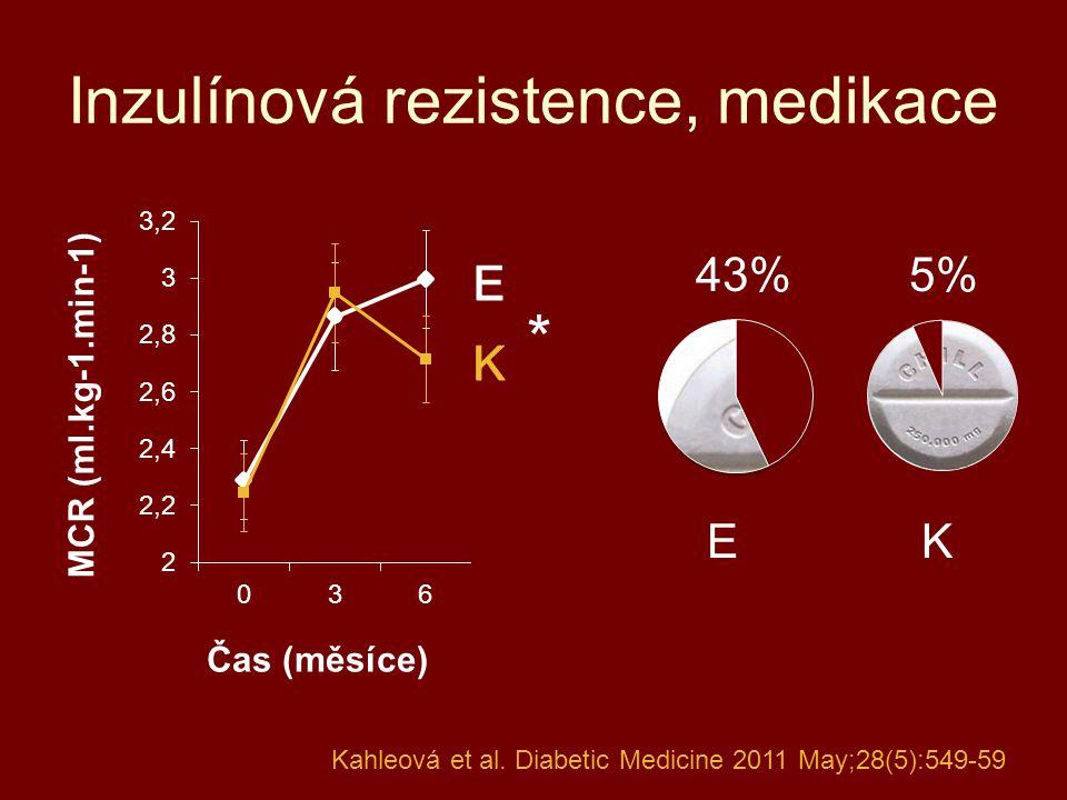 Inzulínová rezistence, medikace