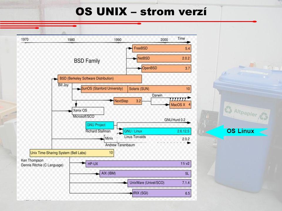 OS UNIX – strom verzí OS Linux