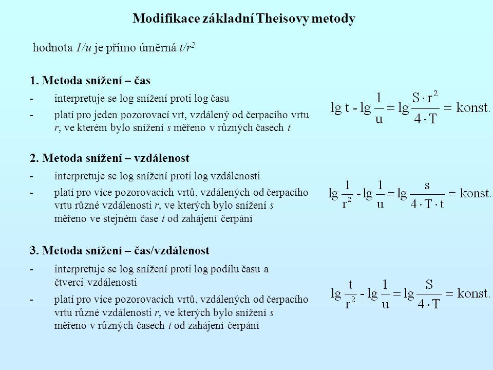 Modifikace základní Theisovy metody