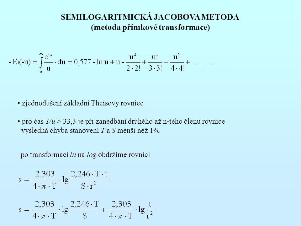 (metoda přímkové transformace)