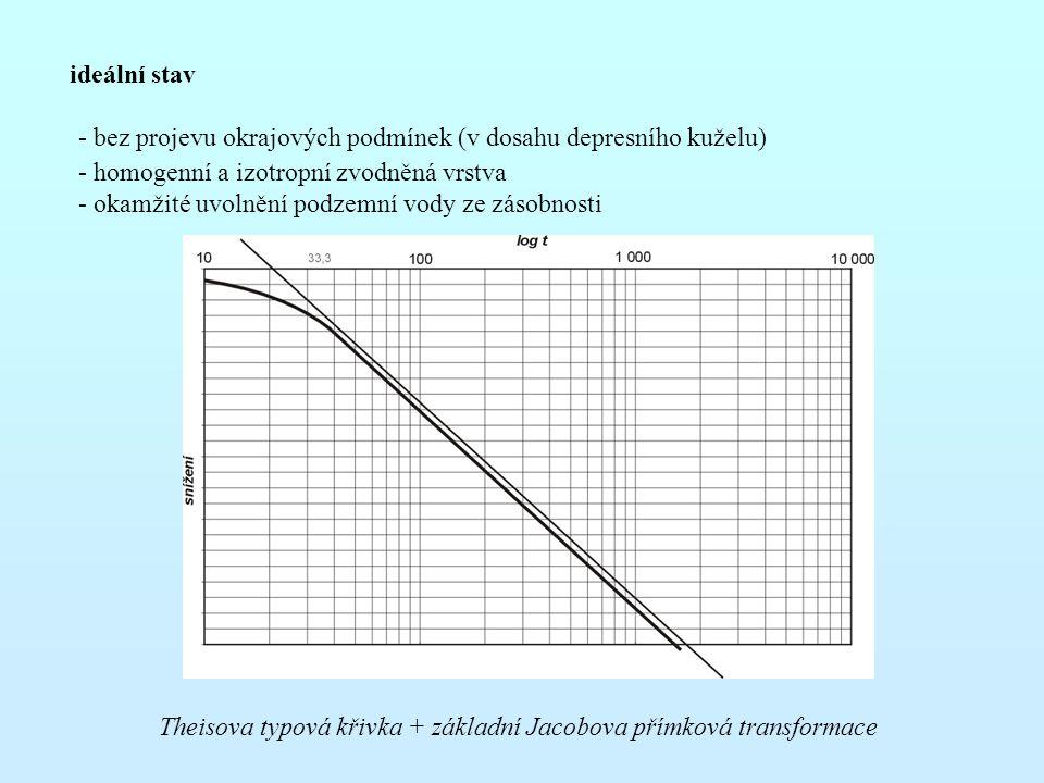 ideální stav - bez projevu okrajových podmínek (v dosahu depresního kuželu) - homogenní a izotropní zvodněná vrstva.