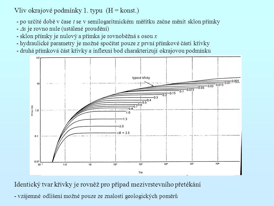 Vliv okrajové podmínky 1. typu (H = konst.)