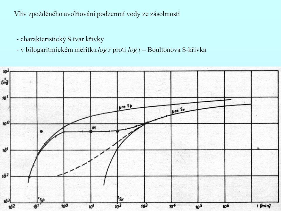 Vliv zpožděného uvolňování podzemní vody ze zásobnosti
