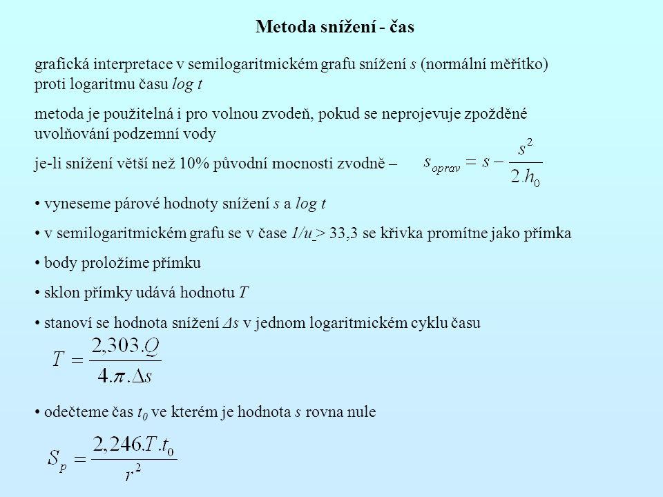 Metoda snížení - čas grafická interpretace v semilogaritmickém grafu snížení s (normální měřítko) proti logaritmu času log t.