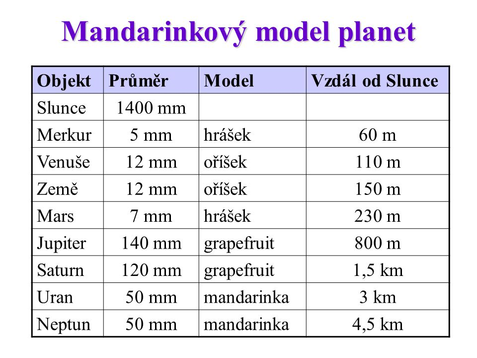 Mandarinkový model planet