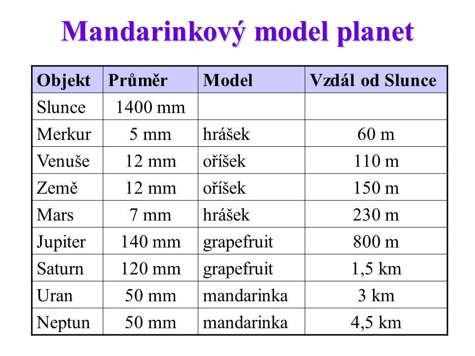 Mandarinkový model planet