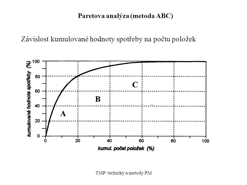 Paretova analýza (metoda ABC)