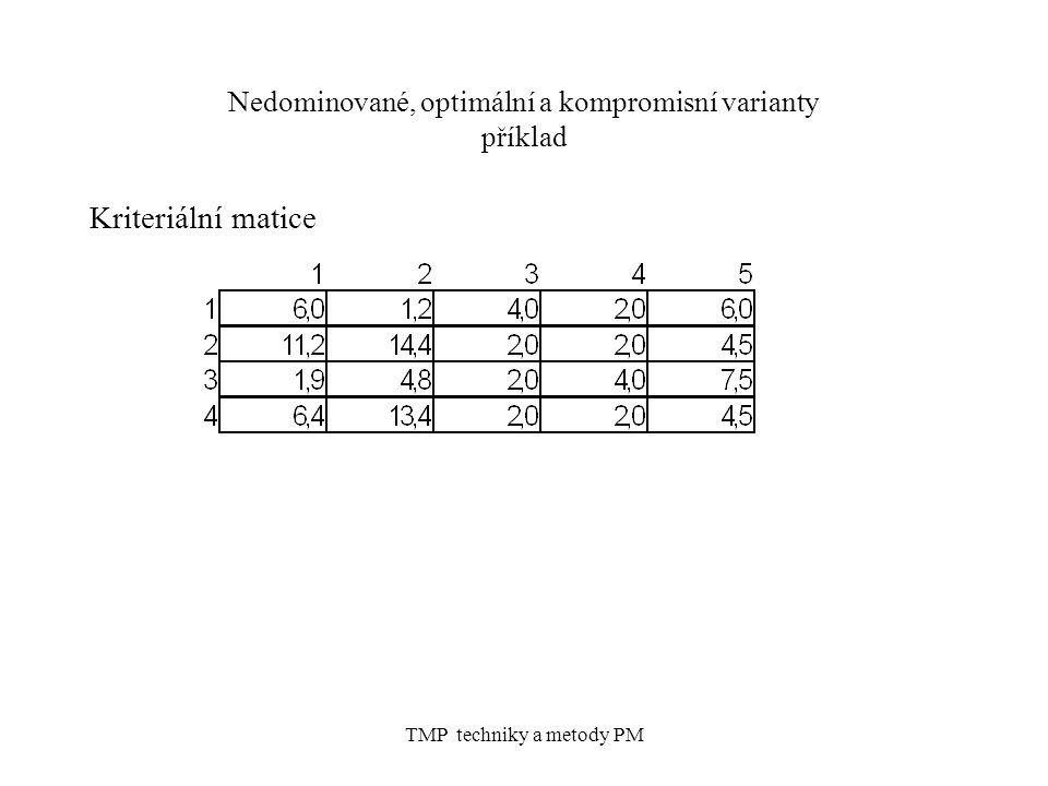 Nedominované, optimální a kompromisní varianty příklad