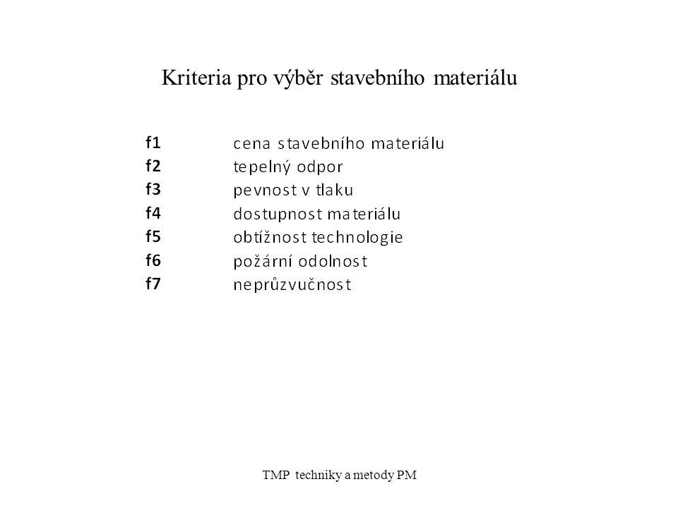 Kriteria pro výběr stavebního materiálu