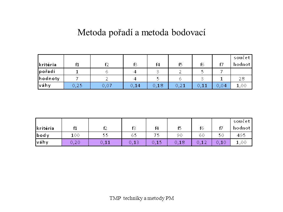Metoda pořadí a metoda bodovací