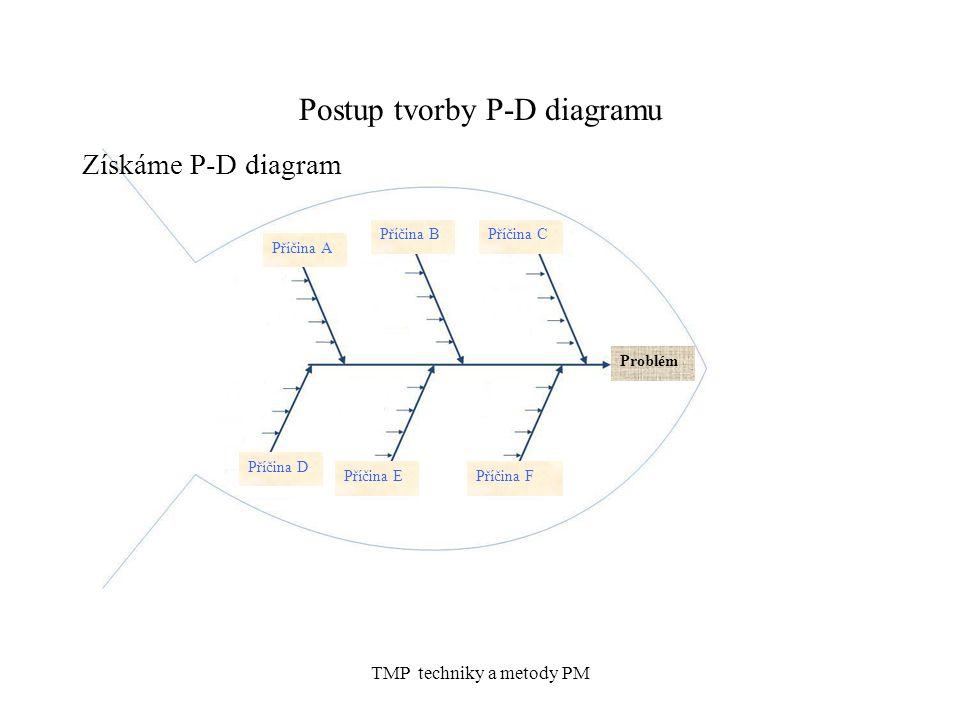 Postup tvorby P-D diagramu