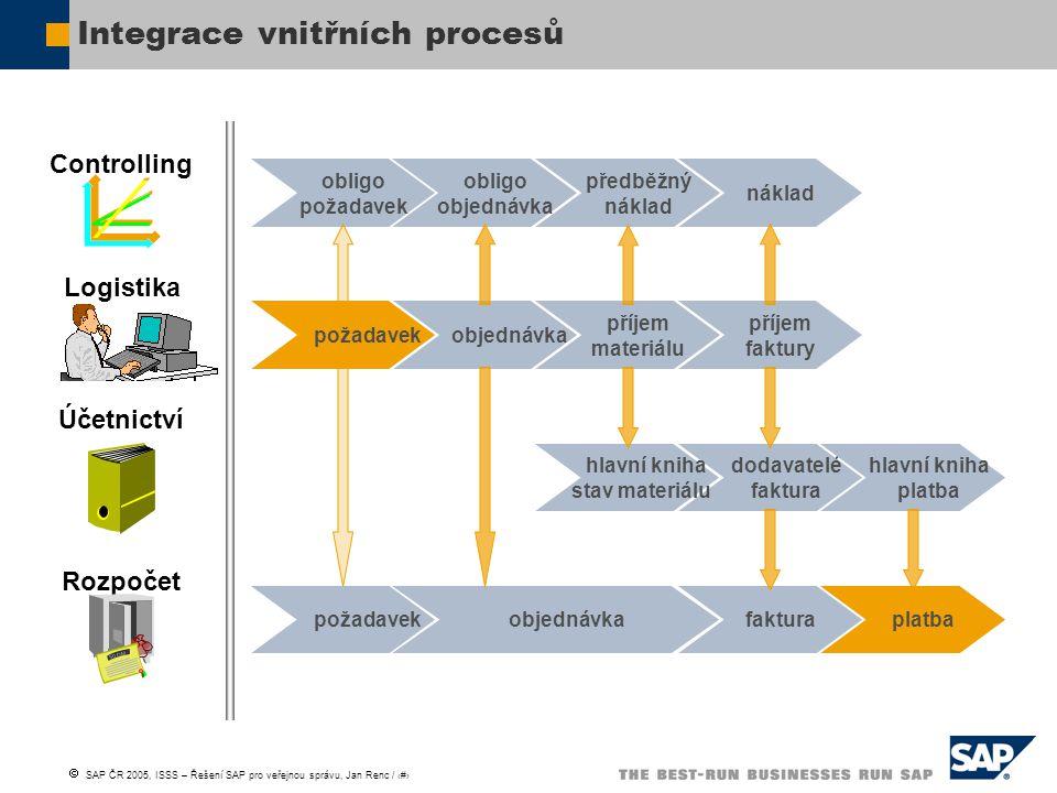 Integrace vnitřních procesů
