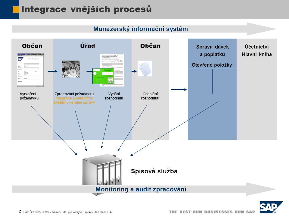 Integrace vnějších procesů