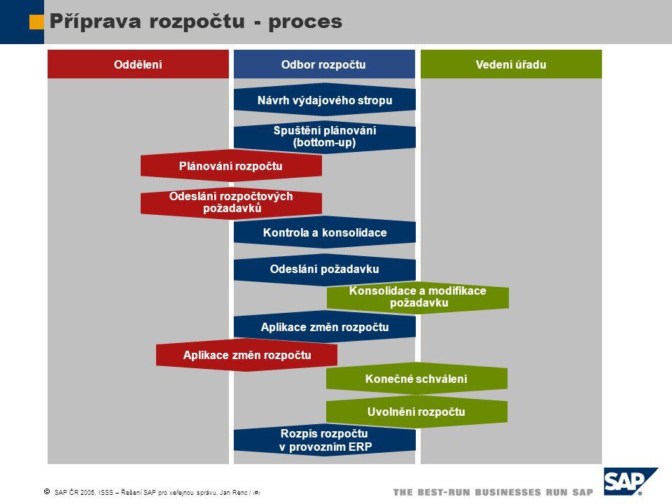 Příprava rozpočtu - proces