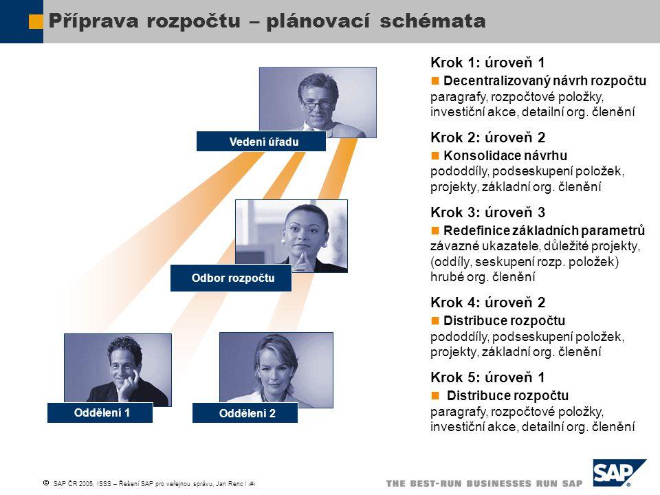 Příprava rozpočtu – plánovací schémata