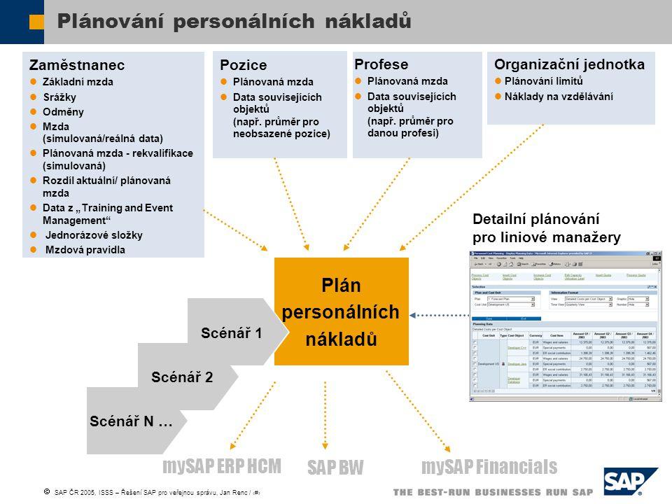 Plánování personálních nákladů