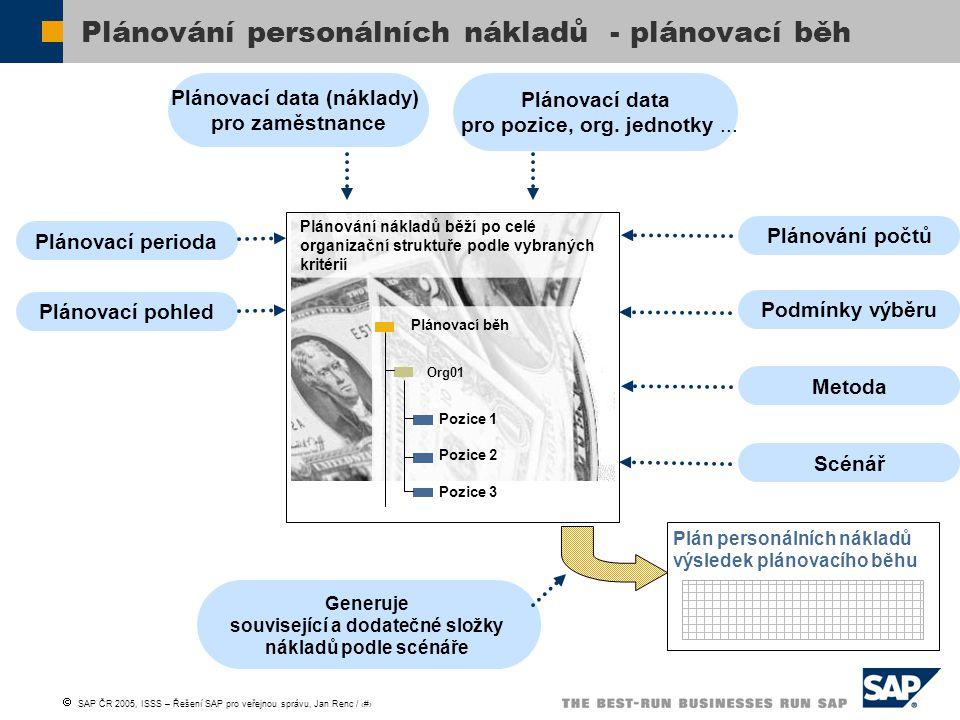 Plánování personálních nákladů - plánovací běh