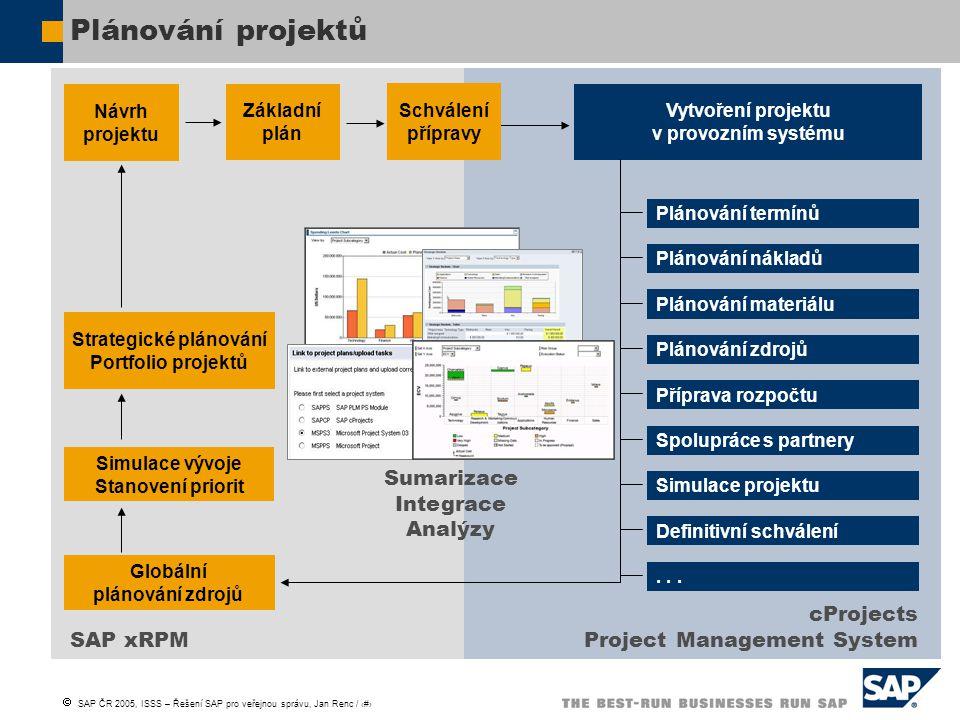 Strategické plánování Portfolio projektů