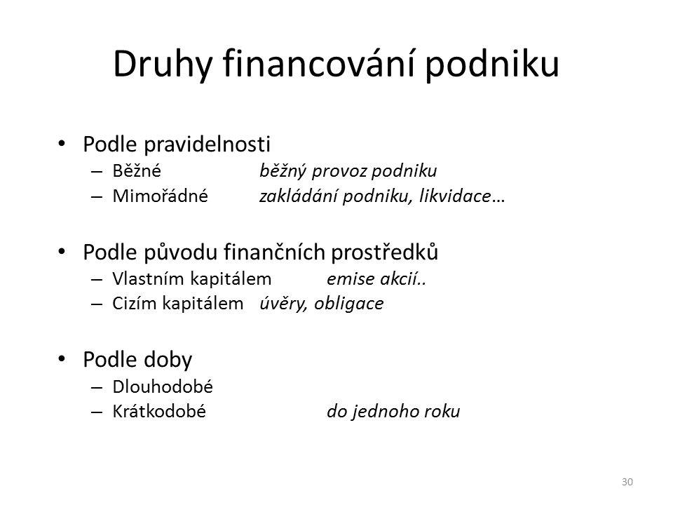 Druhy financování podniku