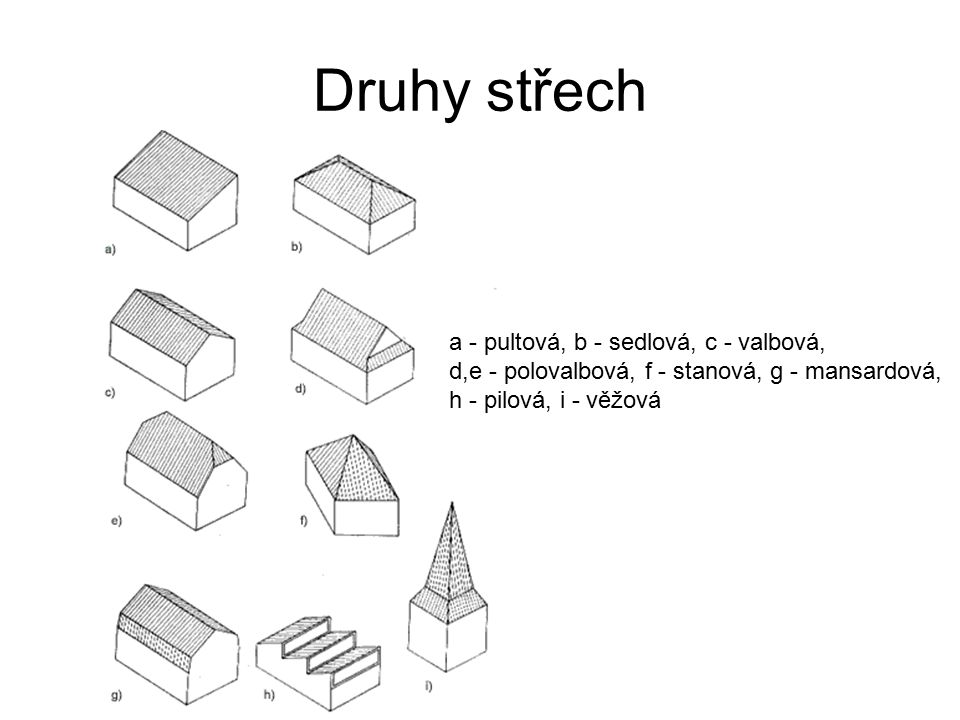 Druhy střech a - pultová, b - sedlová, c - valbová,