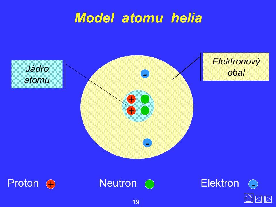 Model atomu helia - + + - Proton Neutron Elektron + - Elektronový obal