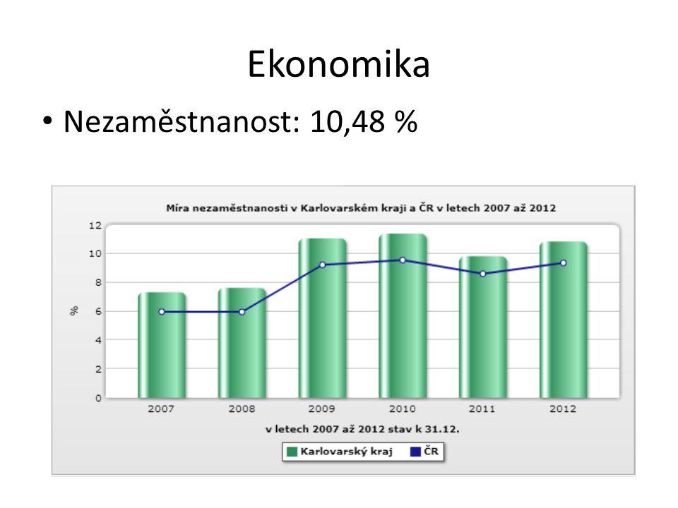 Ekonomika Nezaměstnanost: 10,48 %
